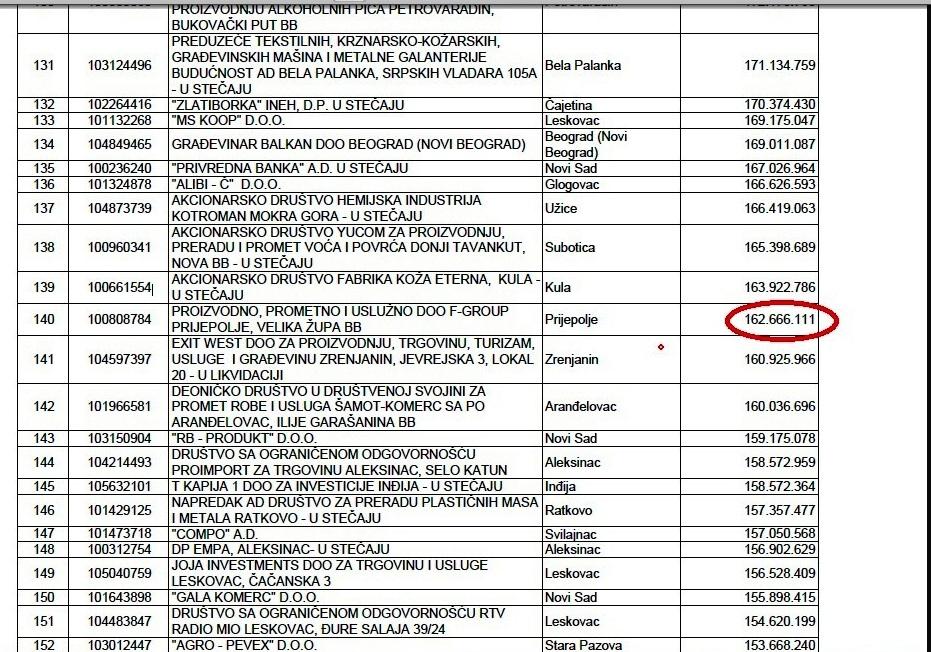 Спискови највећих дужника / Брисани ФОТО: Принтскрин