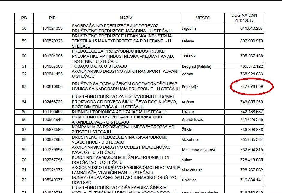 Спискови највећих дужника / Стечај ФОТО: Принтскрин