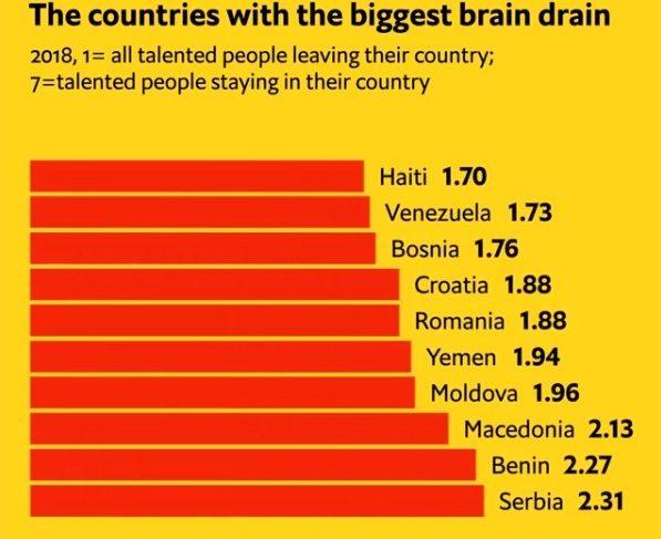 Odliv mozgova u Srbiji