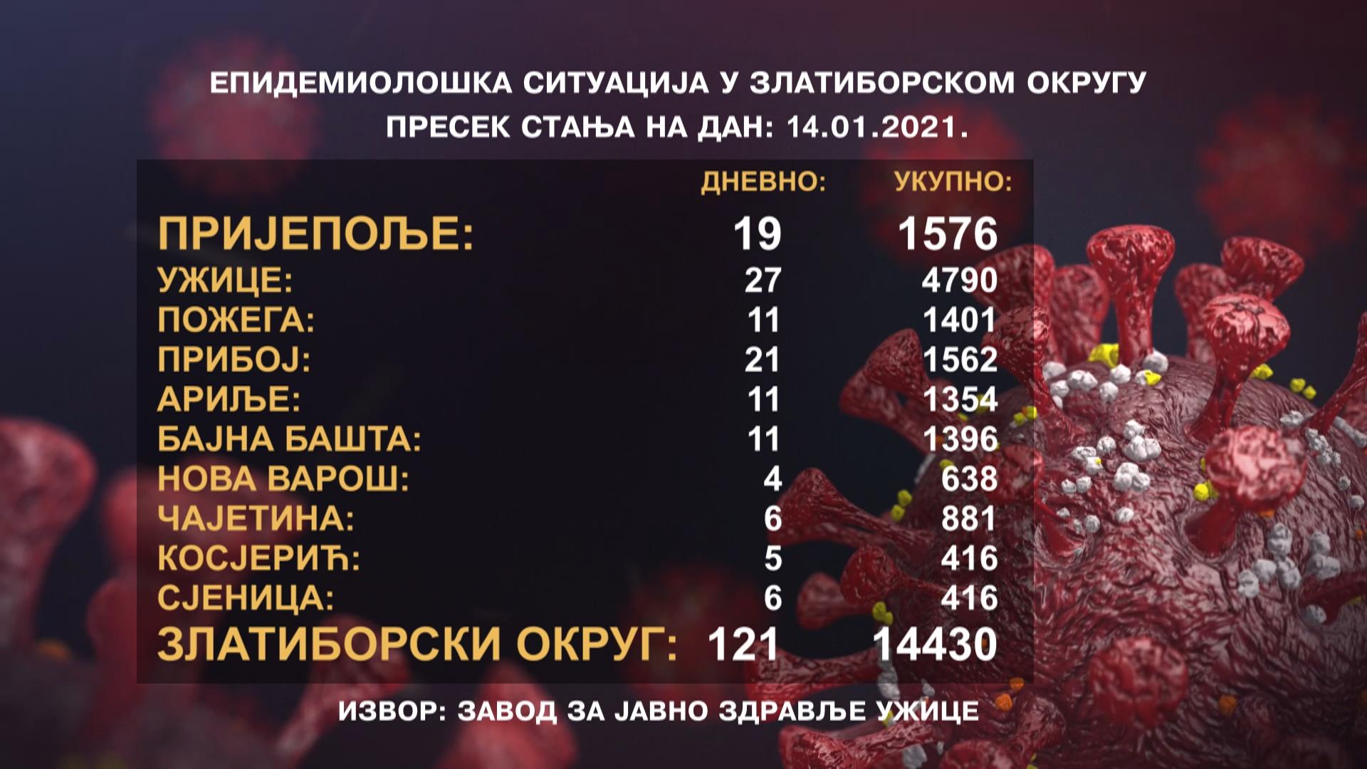 Пораст броја заражених у Пријепољу