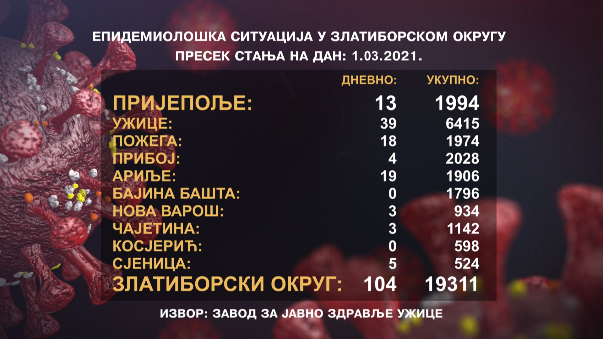 Пораст броја новозаражених у Пријепољу – За три дана 33 нова случаја инфекције